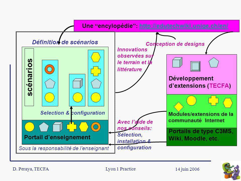 D. Peraya, TECFA 12 14 juin 2006 Lyon 1 Practice scénarios Une encylopédie : http://edutechwiki.unige.ch/en/ http://edutechwiki.unige.ch/en/ Portail d