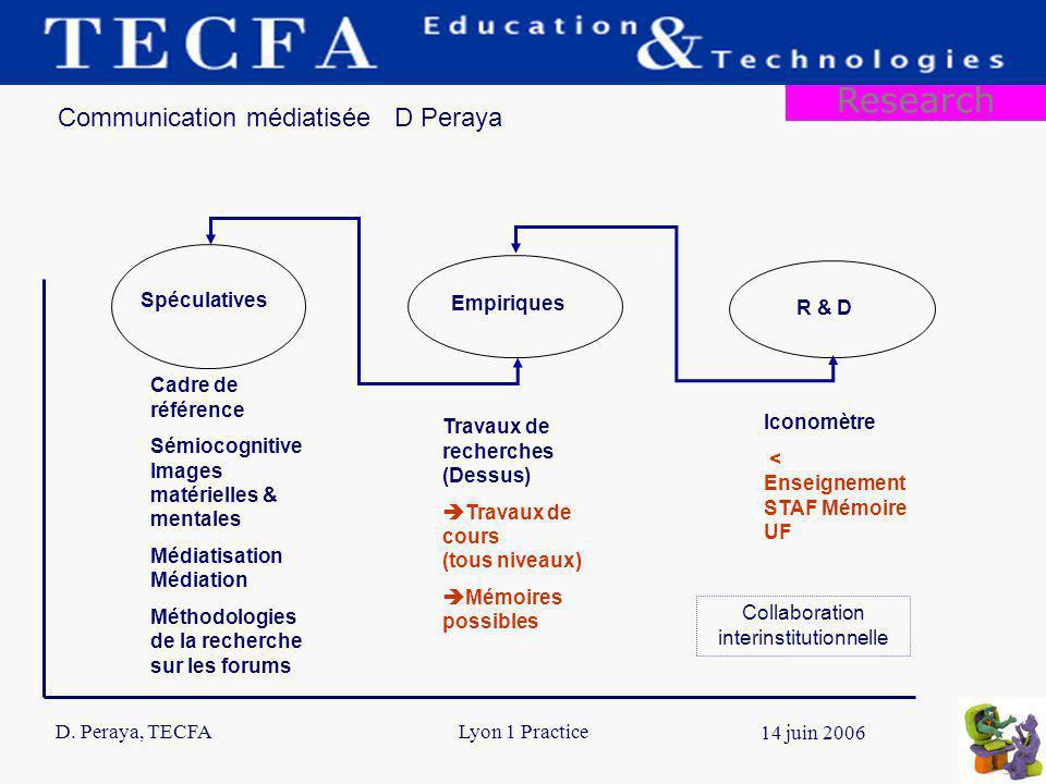 D. Peraya, TECFA 13 14 juin 2006 Lyon 1 Practice Communication médiatisée D Peraya Spéculatives Empiriques R & D Cadre de référence Sémiocognitive Ima