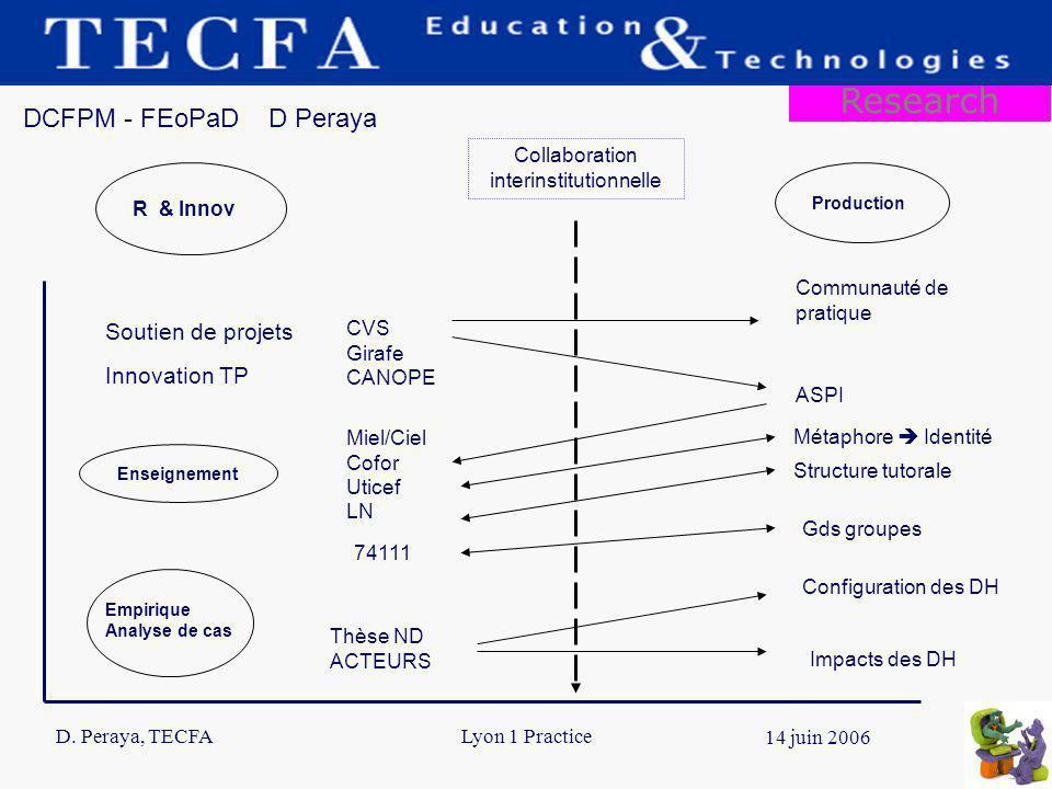 D. Peraya, TECFA 14 14 juin 2006 Lyon 1 Practice Soutien de projets Empirique Analyse de cas CVS Girafe CANOPE Innovation TP Miel/Ciel Cofor Uticef LN