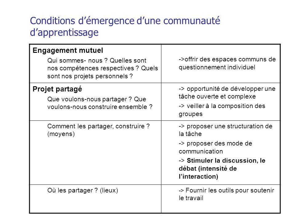 Conditions démergence dune communauté dapprentissage Engagement mutuel Qui sommes- nous ? Quelles sont nos compétences respectives ? Quels sont nos pr