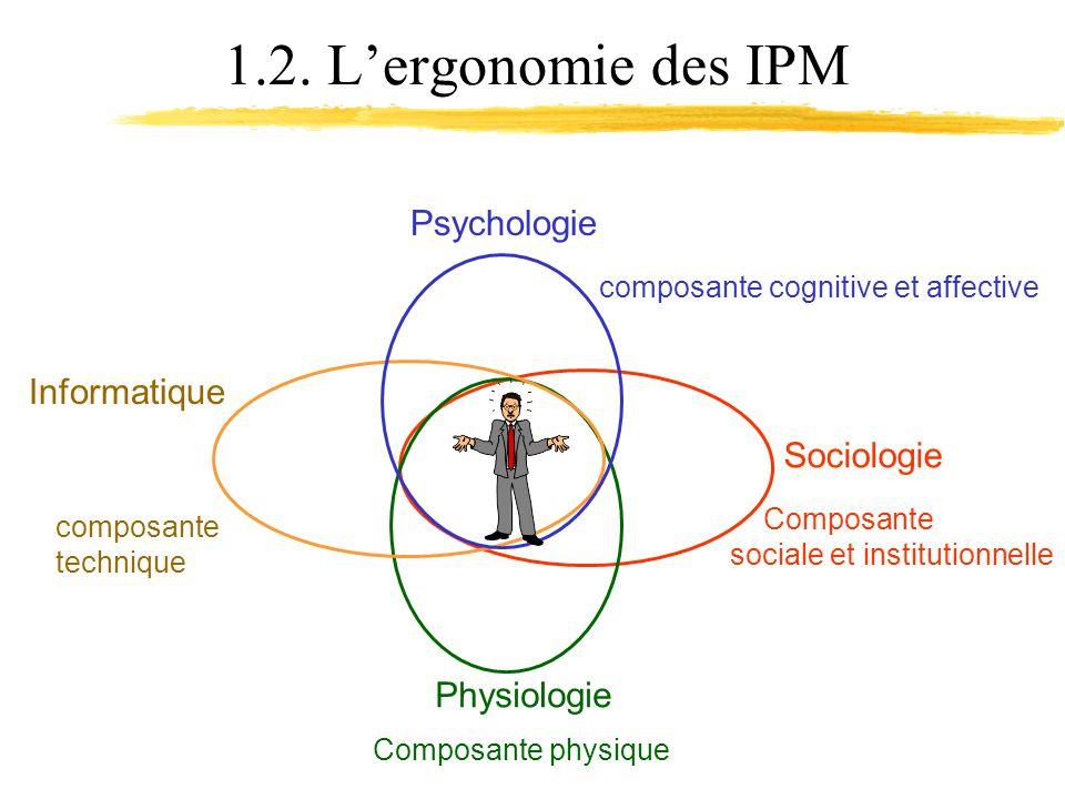 1.2. Lergonomie des IPM Psychologie Sociologie Physiologie Informatique Composante sociale et institutionnelle Composante physique composante techniqu