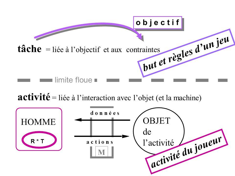o b j e c t i f tâche = liée à lobjectif et aux contraintes activité = liée à linteraction avec lobjet (et la machine) d o n n é e s a c t i o n s HOMME OBJET de lactivité R * T M limite floue but et règles dun jeu activité du joueur