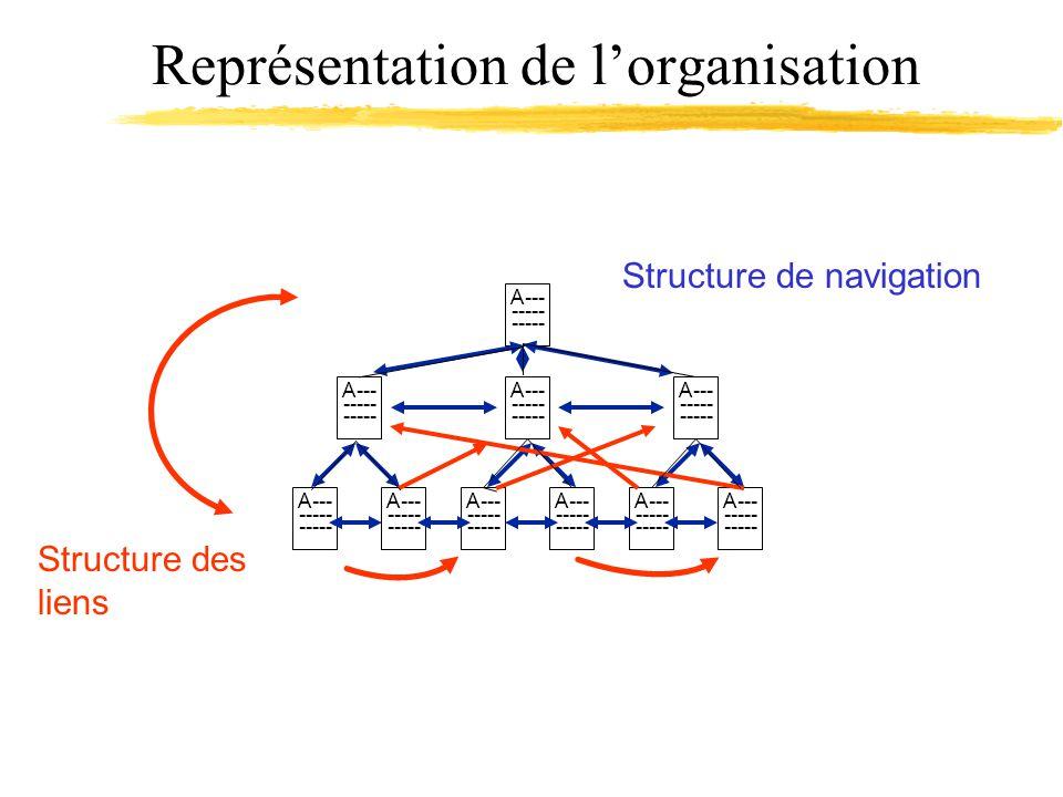 Représentation de lorganisation A--- ----- A--- ----- A--- ----- A--- ----- A--- ----- A--- ----- A--- ----- A--- ----- A--- ----- A--- ----- Structure de navigation Structure des liens