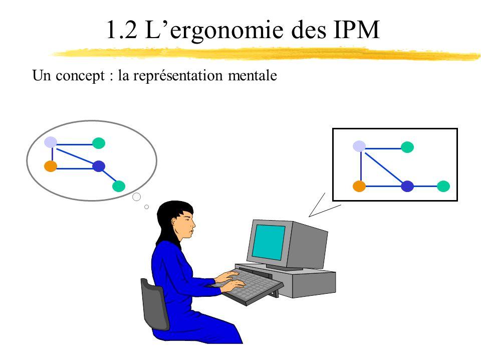 1.2 Lergonomie des IPM Un concept : la représentation mentale