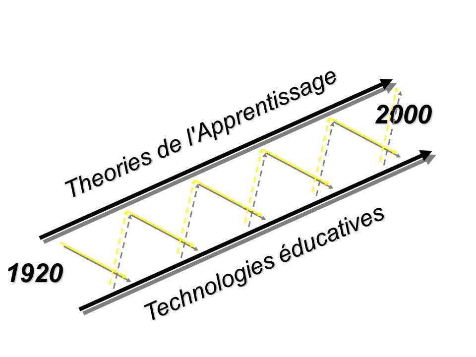 1920 2000 Theories de l Apprentissage Technologies éducatives