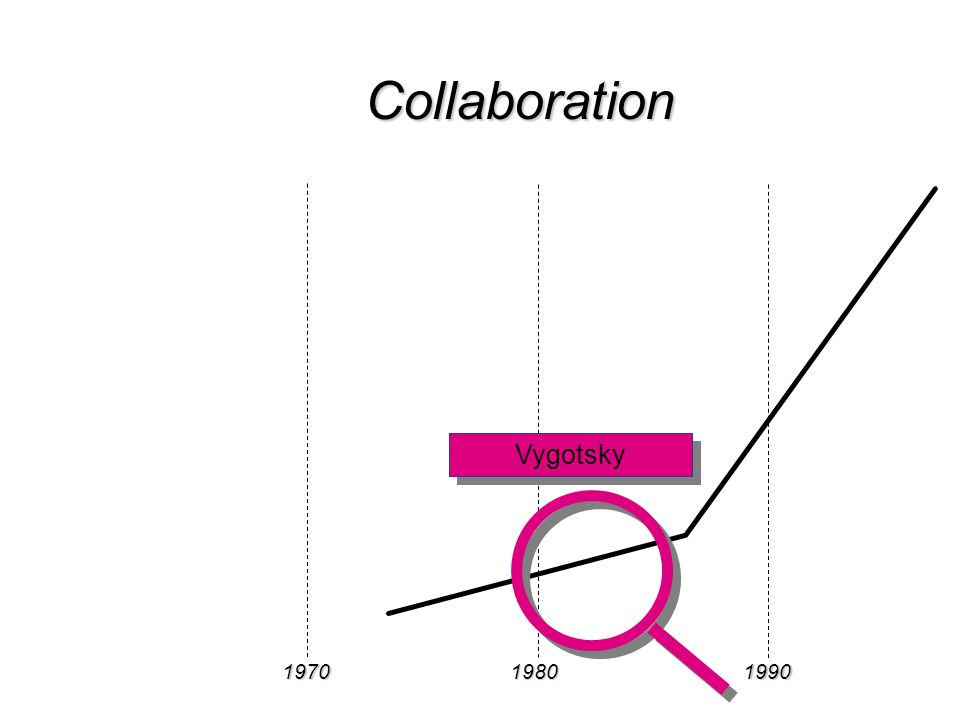 197019801990 Collaboration Vygotsky