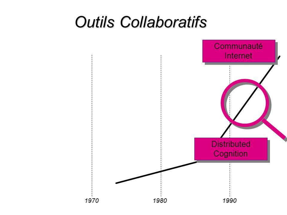 197019801990 Communauté Internet Distributed Cognition Outils Collaboratifs