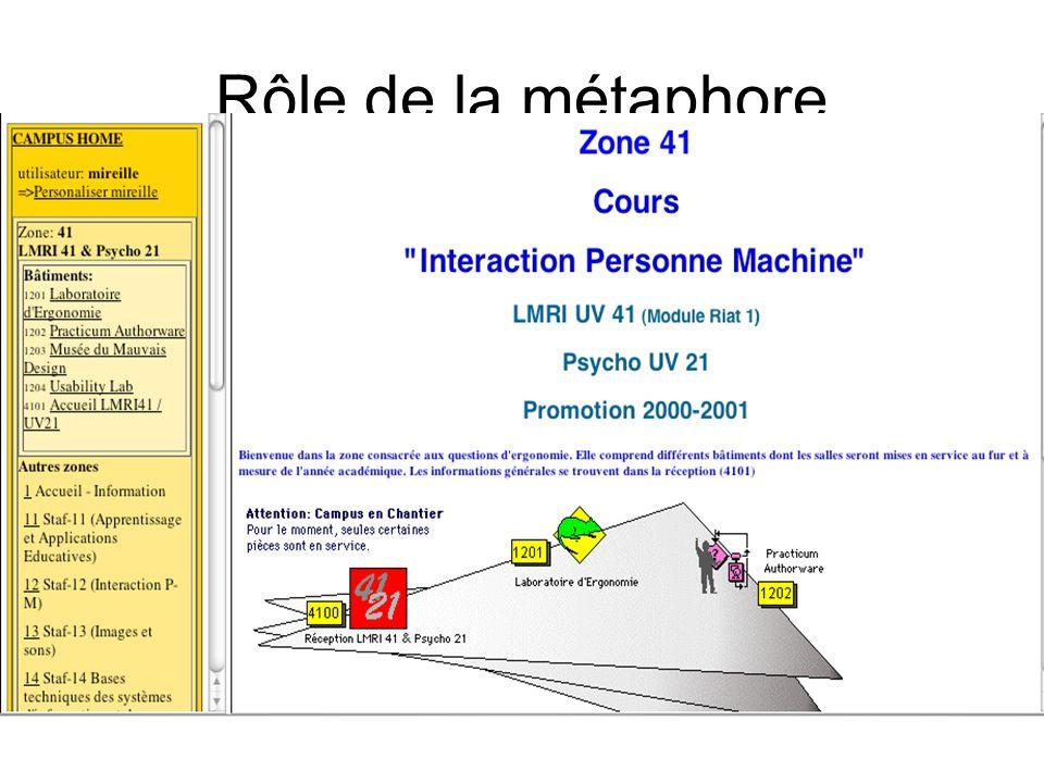 Rôle de la métaphore Métaphore spatiale Ex : Acolad Métaphore fonctionnelle Ex : Feu campus virtuel TECFA Notion despace de travail (individuel, groupe, classe)