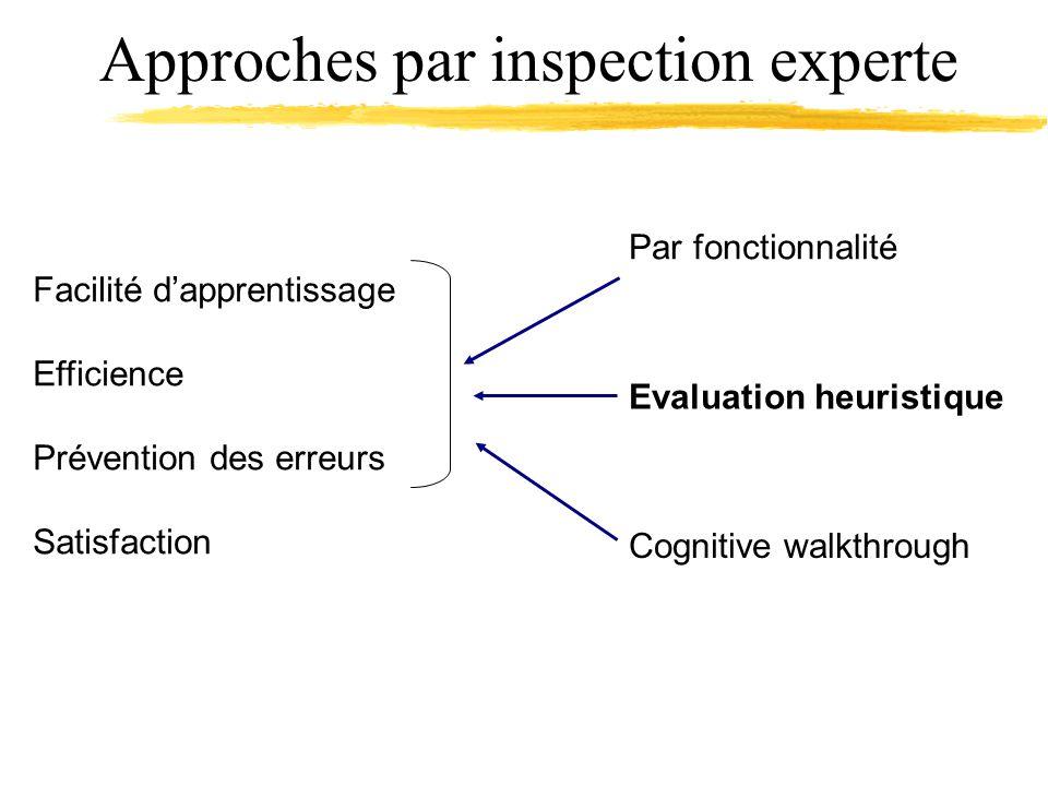Approches par inspection experte Facilité dapprentissage Efficience Prévention des erreurs Satisfaction Par fonctionnalité Evaluation heuristique Cognitive walkthrough