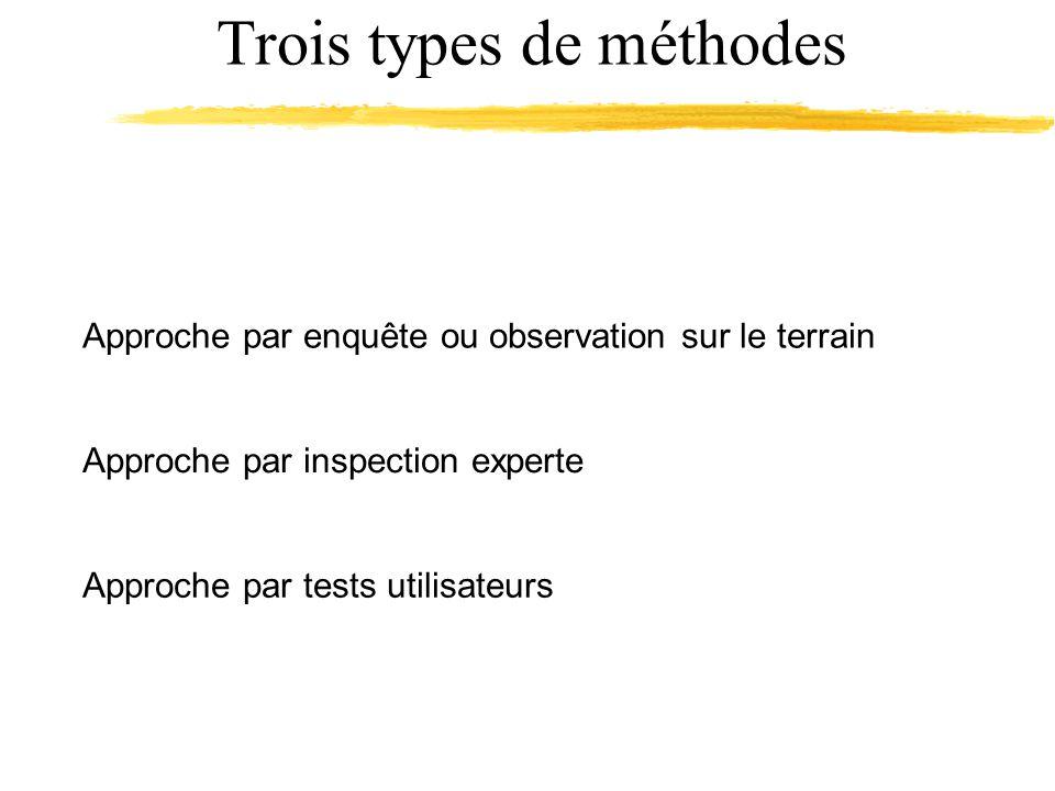 Trois types de méthodes Approche par inspection experte Approche par enquête ou observation sur le terrain Approche par tests utilisateurs