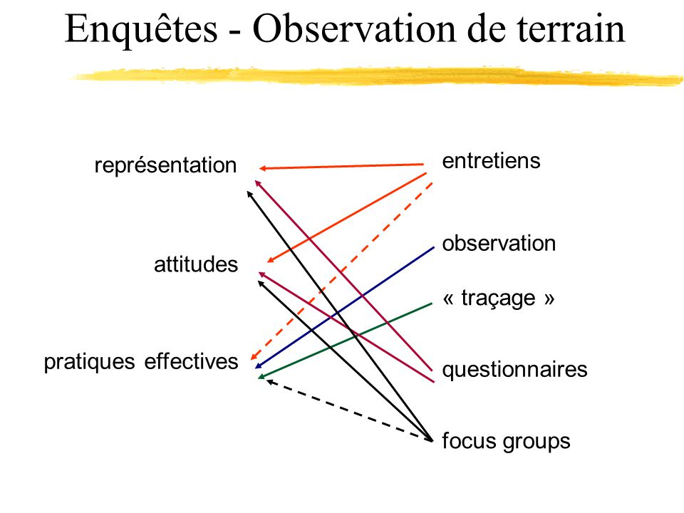 Enquêtes - Observation de terrain représentation attitudes pratiques effectives observation entretiens « traçage » questionnaires focus groups