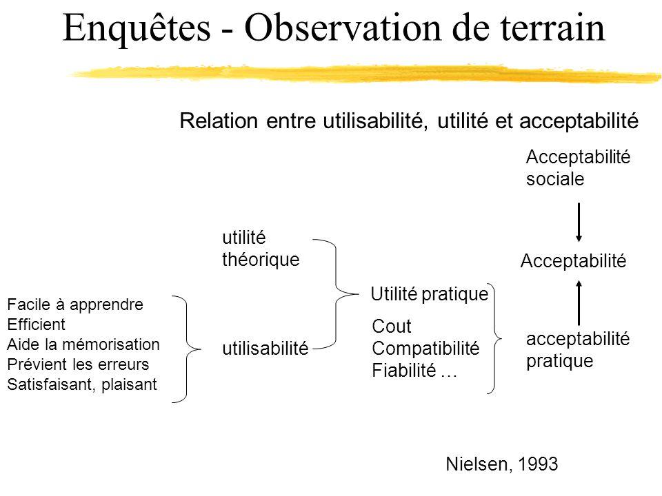 Enquêtes - Observation de terrain Relation entre utilisabilité, utilité et acceptabilité Nielsen, 1993 Facile à apprendre Efficient Aide la mémorisati