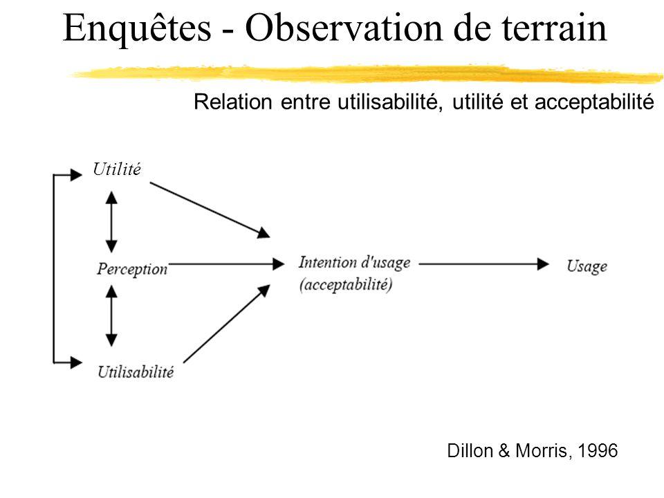 Enquêtes - Observation de terrain Relation entre utilisabilité, utilité et acceptabilité Utilité Dillon & Morris, 1996