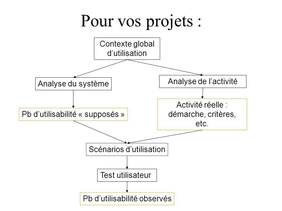 Pour vos projets : Analyse de lactivité Test utilisateur Analyse du système Pb dutilisabilité « supposés » Scénarios dutilisation Contexte global dutilisation Activité réelle : démarche, critères, etc.