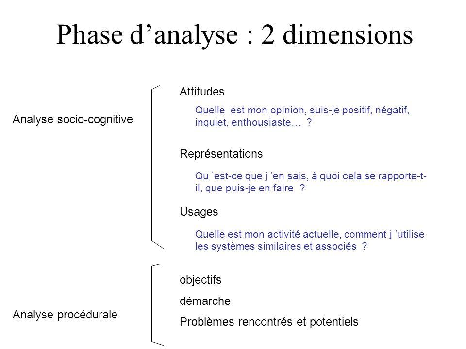 Phase danalyse : 2 dimensions Attitudes Analyse socio-cognitive Analyse procédurale objectifs démarche Problèmes rencontrés et potentiels Quelle est m