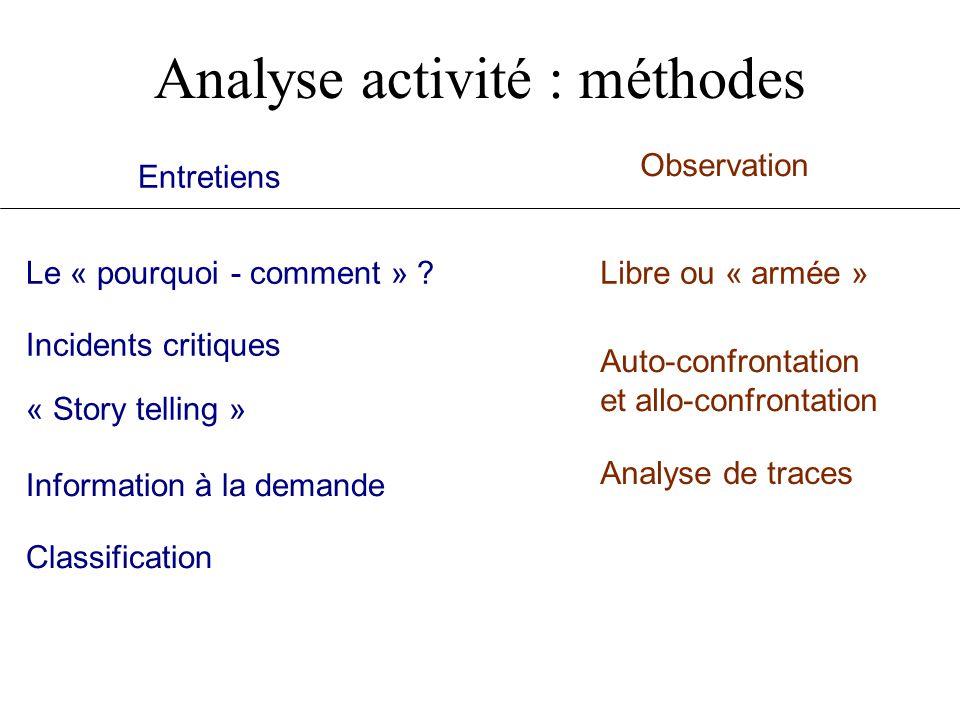 Analyse activité : méthodes Le « pourquoi - comment » ? Incidents critiques « Story telling » Entretiens Observation Information à la demande Classifi