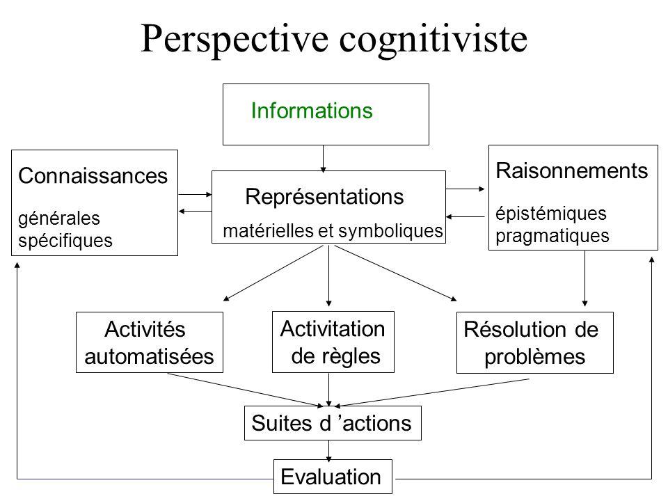 Perspective cognitiviste Informations Représentations matérielles et symboliques Résolution de problèmes Activitation de règles Activités automatisées Connaissances générales spécifiques Raisonnements épistémiques pragmatiques Suites d actions Evaluation