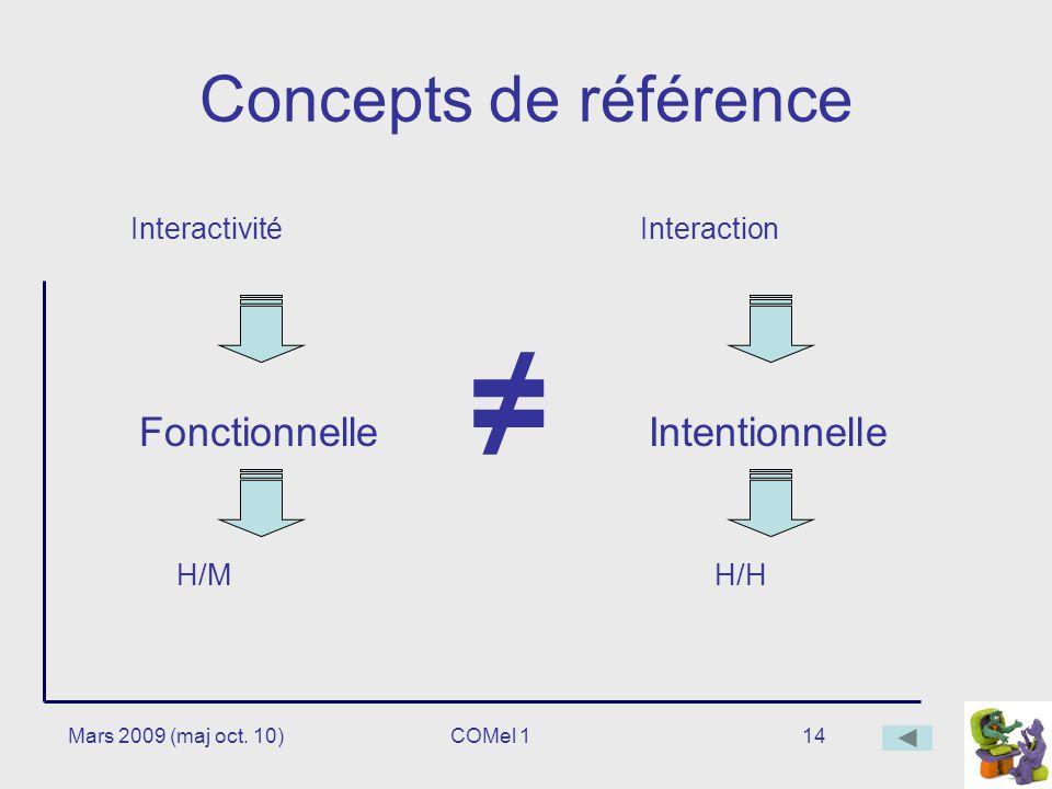 14 Concepts de référence Interactivité FonctionnelleIntentionnelle H/MH/H Interaction Mars 2009 (maj oct.