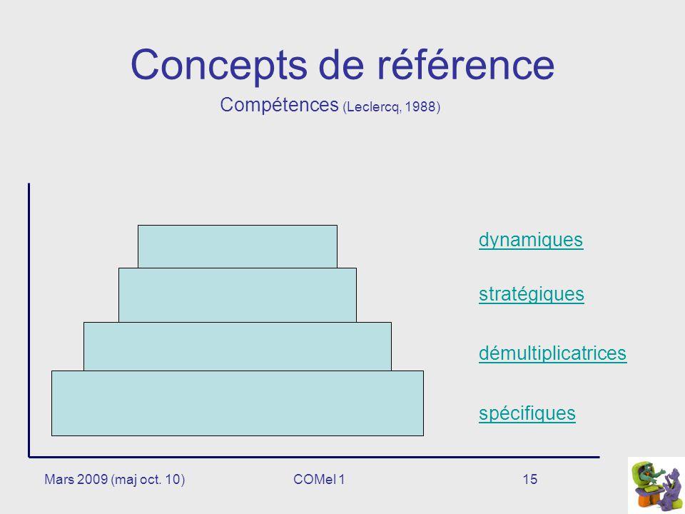 15 Concepts de référence Compétences (Leclercq, 1988) spécifiques stratégiques dynamiques démultiplicatrices Mars 2009 (maj oct.