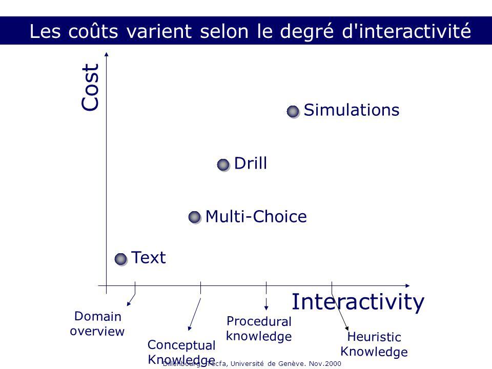 Dillenbourg, Tecfa, Université de Genève. Nov.2000 Interactivity Cost Multi-Choice Drill Simulations Text Domain overview Conceptual Knowledge Procedu