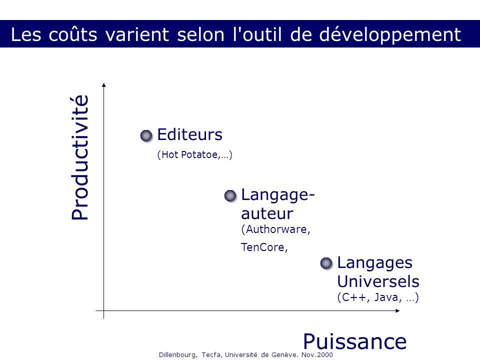Dillenbourg, Tecfa, Université de Genève. Nov.2000 Puissance Productivité Langages Universels (C++, Java, …) Editeurs (Hot Potatoe,…) Langage- auteur