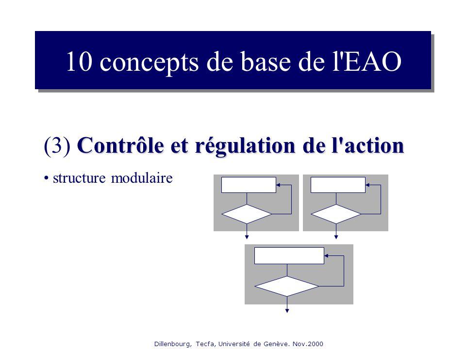 Dillenbourg, Tecfa, Université de Genève. Nov.2000 Contrôle et régulation de l'action (3) Contrôle et régulation de l'action structure modulaire 10 co