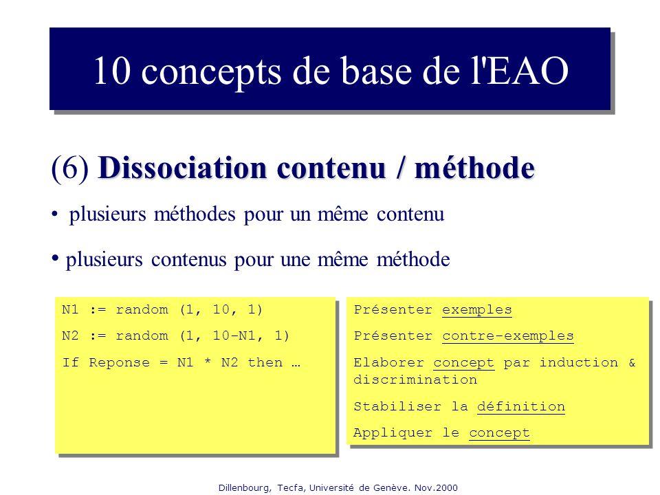 Dillenbourg, Tecfa, Université de Genève. Nov.2000 Dissociation contenu / méthode (6) Dissociation contenu / méthode plusieurs méthodes pour un même c