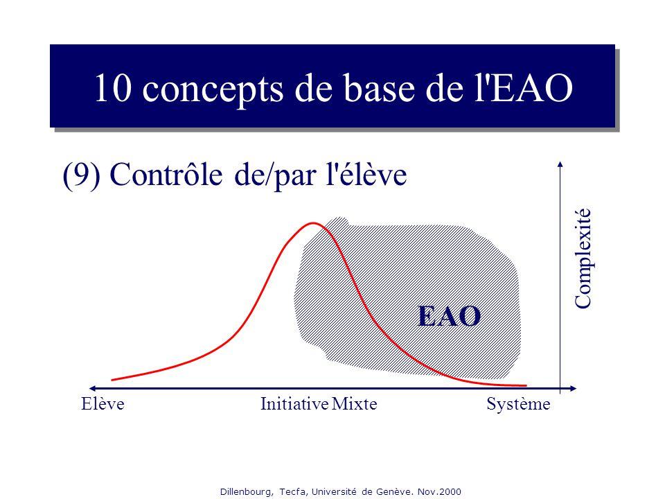 Dillenbourg, Tecfa, Université de Genève. Nov.2000 (9) Contrôle de/par l'élève 10 concepts de base de l'EAO ElèveSystème Complexité Initiative Mixte E