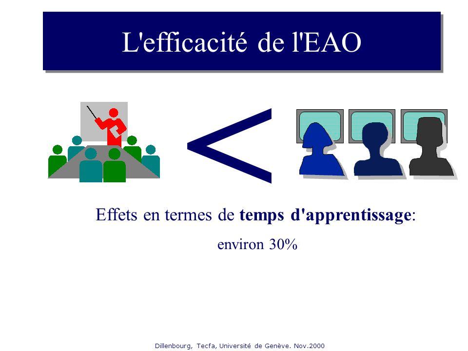 Dillenbourg, Tecfa, Université de Genève. Nov.2000 L'efficacité de l'EAO Effets en termes de temps d'apprentissage: environ 30% <