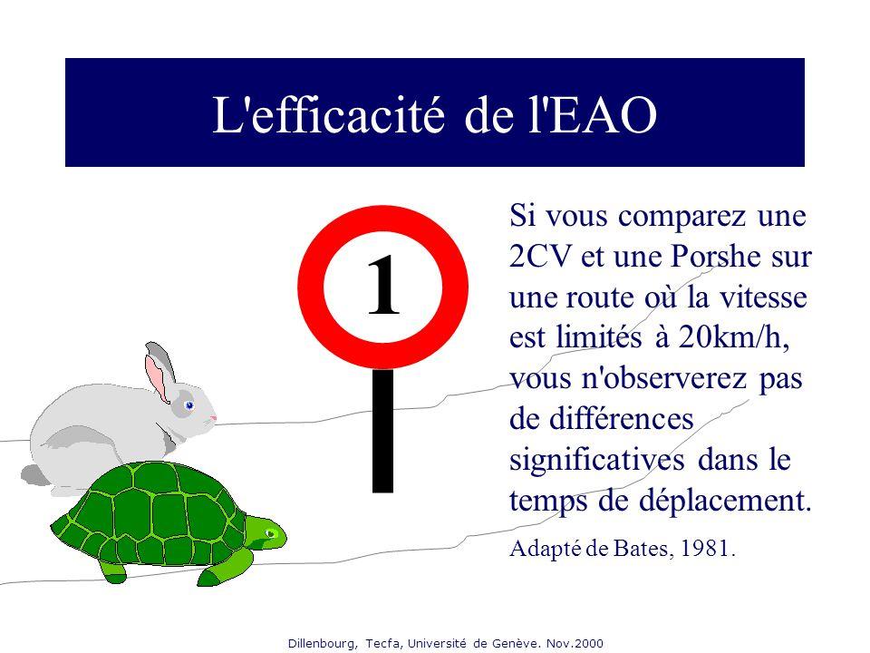 Dillenbourg, Tecfa, Université de Genève. Nov.2000 L'efficacité de l'EAO 1 Si vous comparez une 2CV et une Porshe sur une route où la vitesse est limi