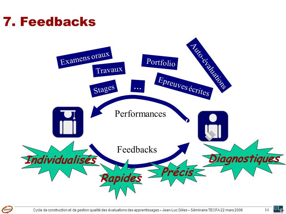 Cycle de construction et de gestion qualité des évaluations des apprentissages – Jean-Luc Gilles – Séminaire TECFA 22 mars 2006 14 Feedbacks Performan