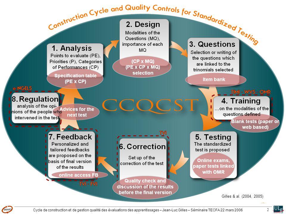 Cycle de construction et de gestion qualité des évaluations des apprentissages – Jean-Luc Gilles – Séminaire TECFA 22 mars 2006 2 Gilles & al. (2004,