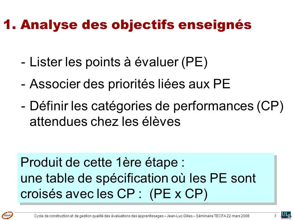 Cycle de construction et de gestion qualité des évaluations des apprentissages – Jean-Luc Gilles – Séminaire TECFA 22 mars 2006 3 1. Analyse des objec