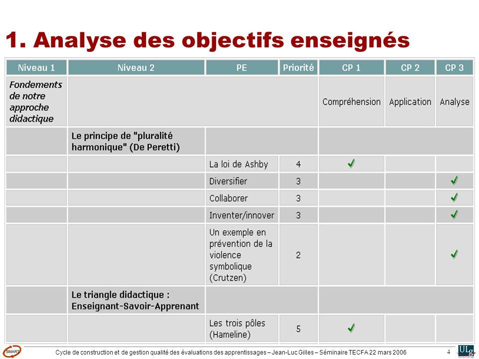Cycle de construction et de gestion qualité des évaluations des apprentissages – Jean-Luc Gilles – Séminaire TECFA 22 mars 2006 4 1. Analyse des objec