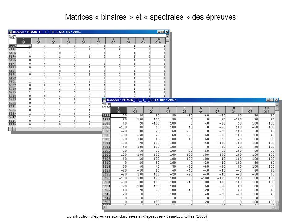Construction d épreuves standardisées et d épreuves - Jean-Luc Gilles (2005) Indices de fidélité