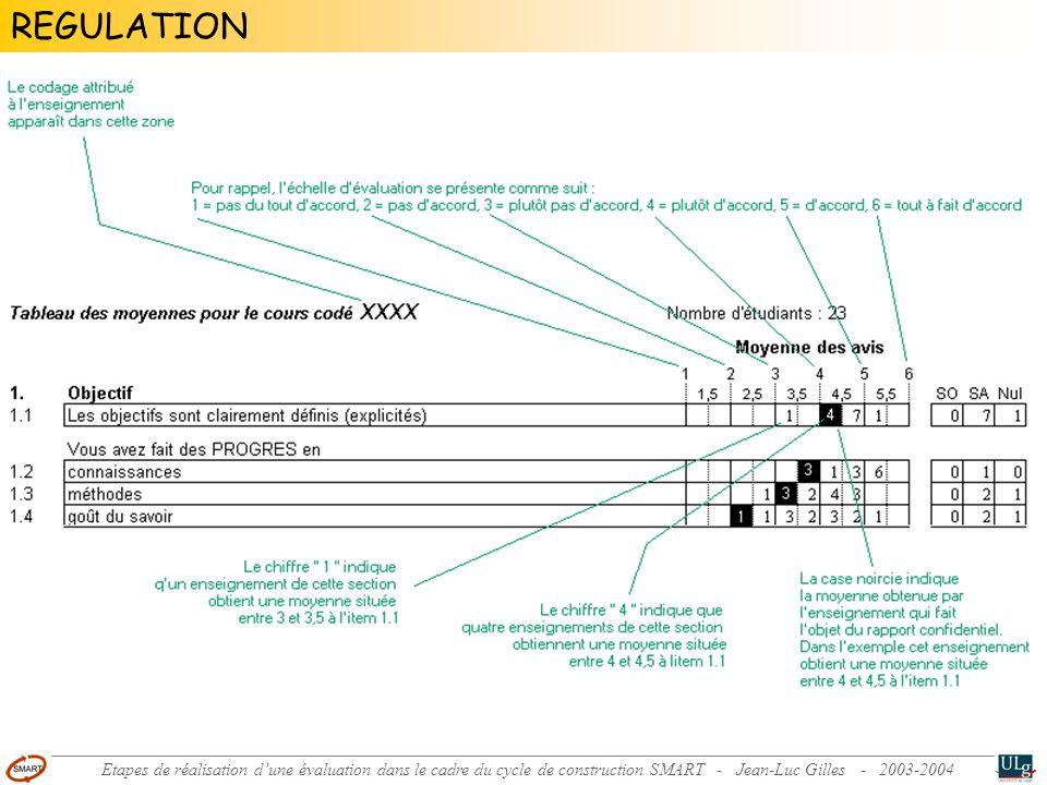 Comparaison des moyennes des avis des étudiants à propos des examens dans le 1er cycle de la FAPSE-ULg (de 1997 à 2000) 1 2 3 4 5 6 Moyennes des avis 1ère candidature 1997-1998 (n=227) 2ème candidature 1997-1998 (n=163) 1ère candidature 1998-1999 (n=150) 1ère candidature 1999-2000 (n=250) 2ème candidature 1999-2000 (n=134) Etapes de réalisation dune évaluation dans le cadre du cycle de construction SMART - Jean-Luc Gilles - 2003-2004 REGULATION