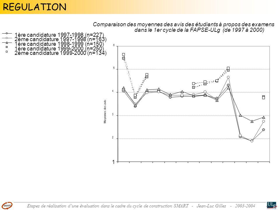 Comparaison des moyennes des avis des étudiants à propos des examens dans le 1er cycle de la FAPSE-ULg (de 1997 à 2000) 1 2 3 4 5 6 [1.1] Le mode d évaluation était adéquat [1.2] L entraînement avant l examen était suffisant [1.3] Les questions étaient claires [1.4] Questions bien adaptées à la matière [1.5] Le mode d évaluation permet au prof.