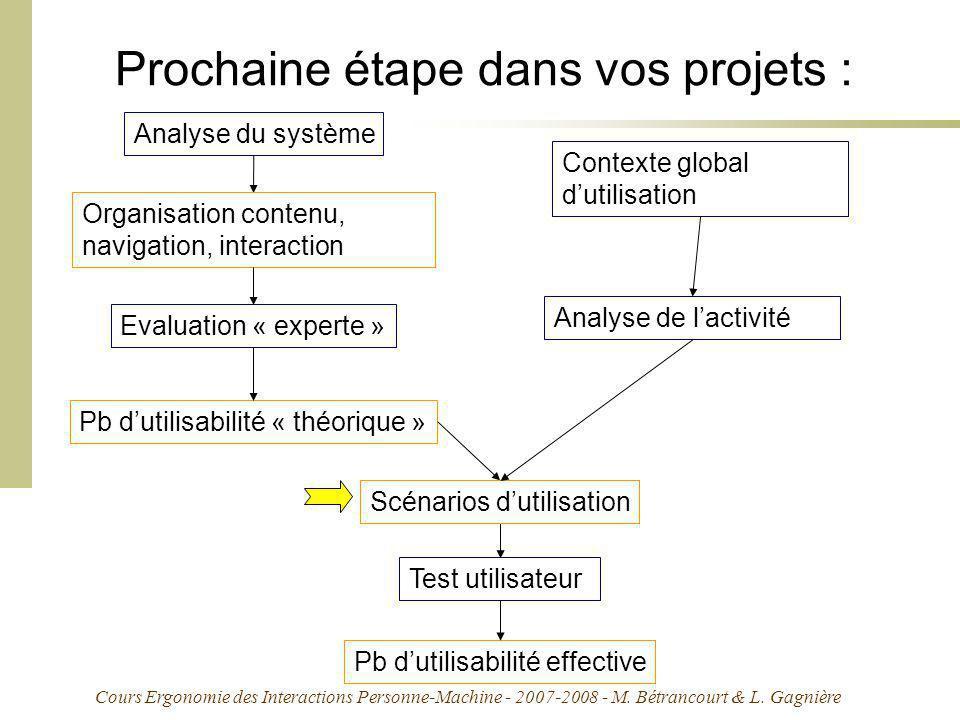Cours Ergonomie des Interactions Personne-Machine - 2007-2008 - M. Bétrancourt & L. Gagnière Prochaine étape dans vos projets : Analyse de lactivité A