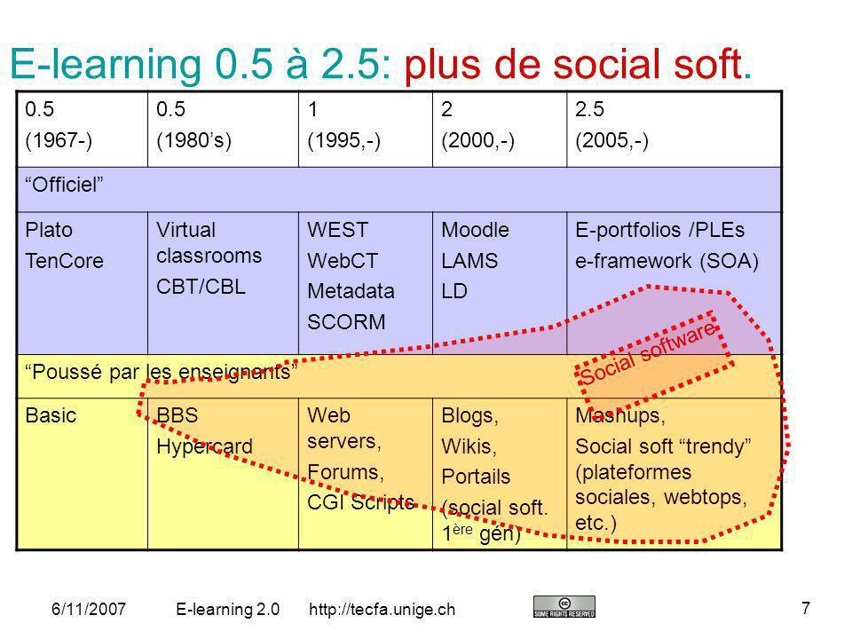 http://tecfa.unige.ch 18 6/11/2007E-learning 2.0 Un PLE se fait avec une collection doutils (M.