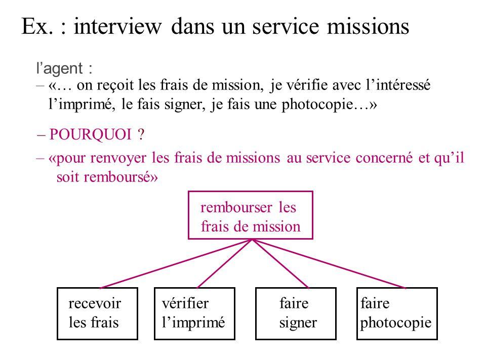 recevoir les frais faire signer faire photocopie vérifier limprimé Ex. : interview dans un service missions lagent : «… on reçoit les frais de mission
