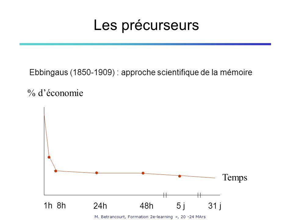 M. Betrancourt, Formation 2e-learning », 20 -24 MArs Les précurseurs Ebbingaus (1850-1909) : approche scientifique de la mémoire % déconomie Temps 1h8