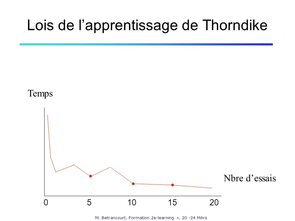 M. Betrancourt, Formation 2e-learning », 20 -24 MArs Lois de lapprentissage de Thorndike Temps Nbre dessais 05101520
