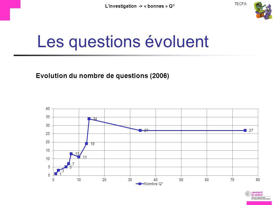 TECFA Linvestigation -> « bonnes » Q° Les questions évoluent