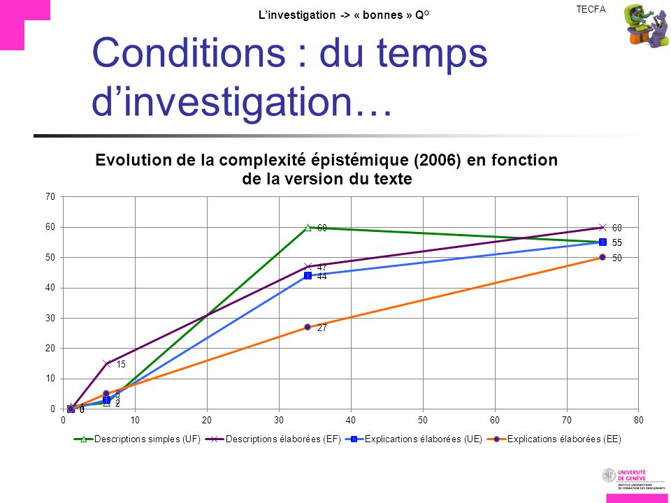 TECFA Linvestigation -> « bonnes » Q° Conditions : du temps dinvestigation…