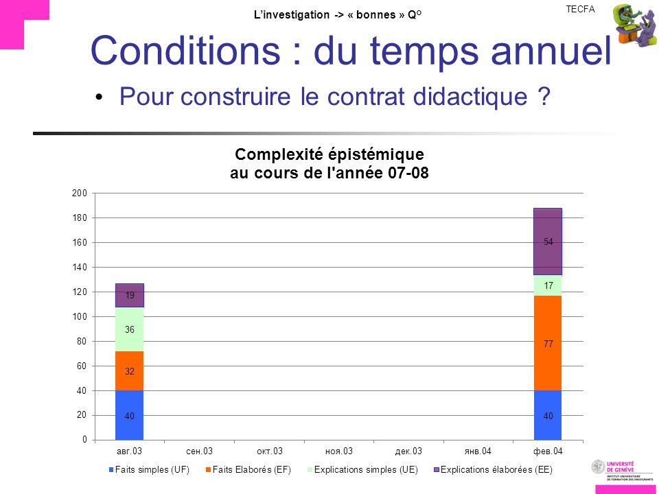 TECFA Linvestigation -> « bonnes » Q° Conditions : du temps annuel Pour construire le contrat didactique