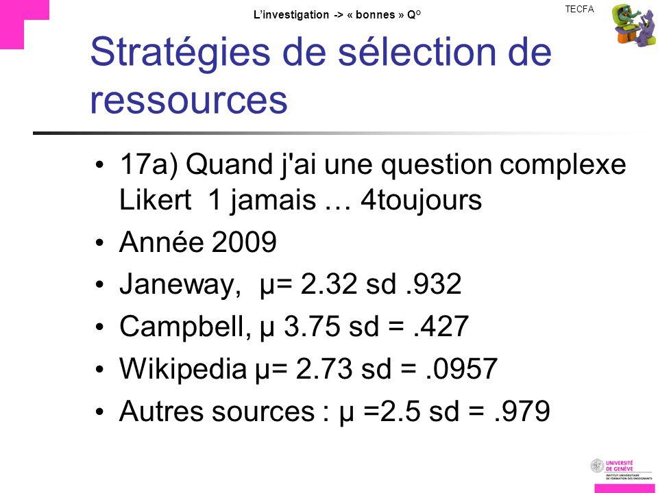 TECFA Linvestigation -> « bonnes » Q° Stratégies de sélection de ressources 17a) Quand j ai une question complexe Likert 1 jamais … 4toujours Année 2009 Janeway, µ= 2.32 sd.932 Campbell, µ 3.75 sd =.427 Wikipedia µ= 2.73 sd =.0957 Autres sources : µ =2.5 sd =.979