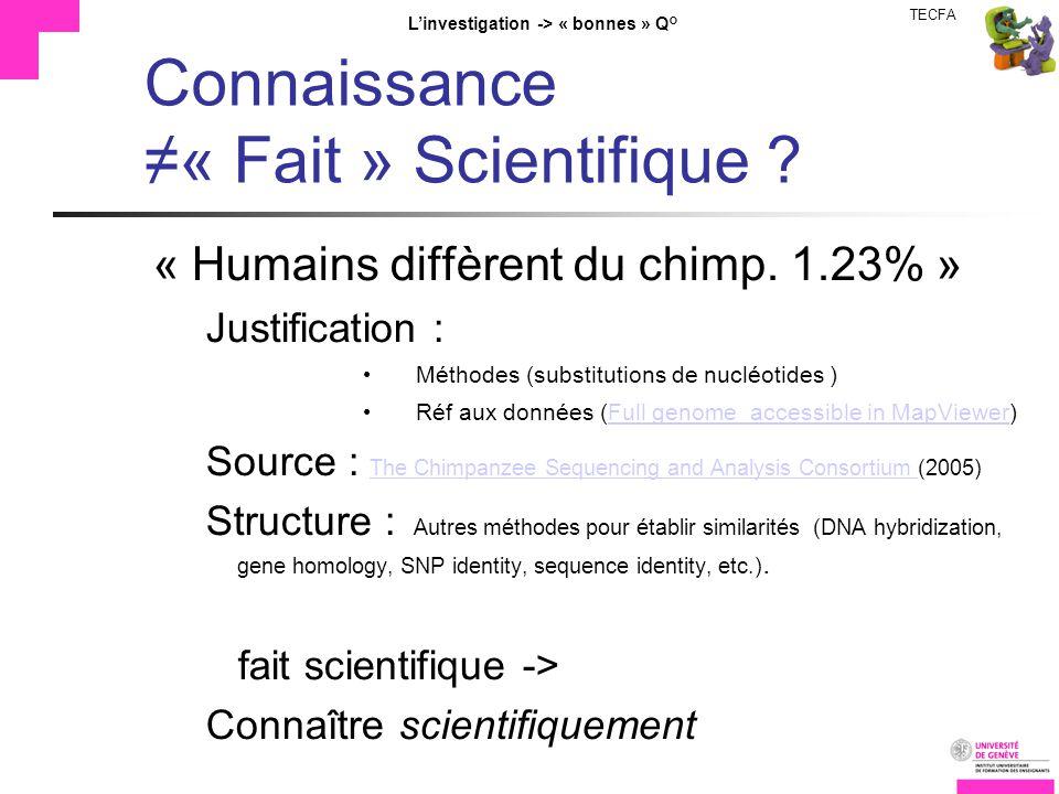 TECFA Linvestigation -> « bonnes » Q° Connaissance« Fait » Scientifique ? « Humains diffèrent du chimp. 1.23% » Justification : Méthodes (substitution