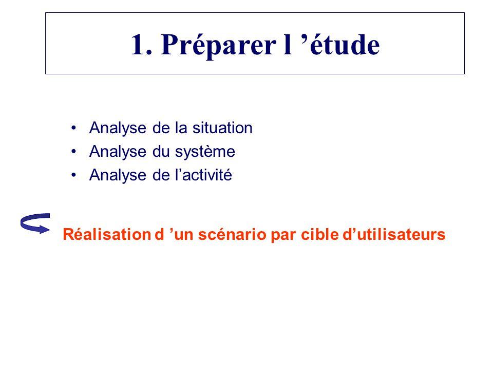 Analyse de la situation Analyse du système Analyse de lactivité Réalisation d un scénario par cible dutilisateurs 1.