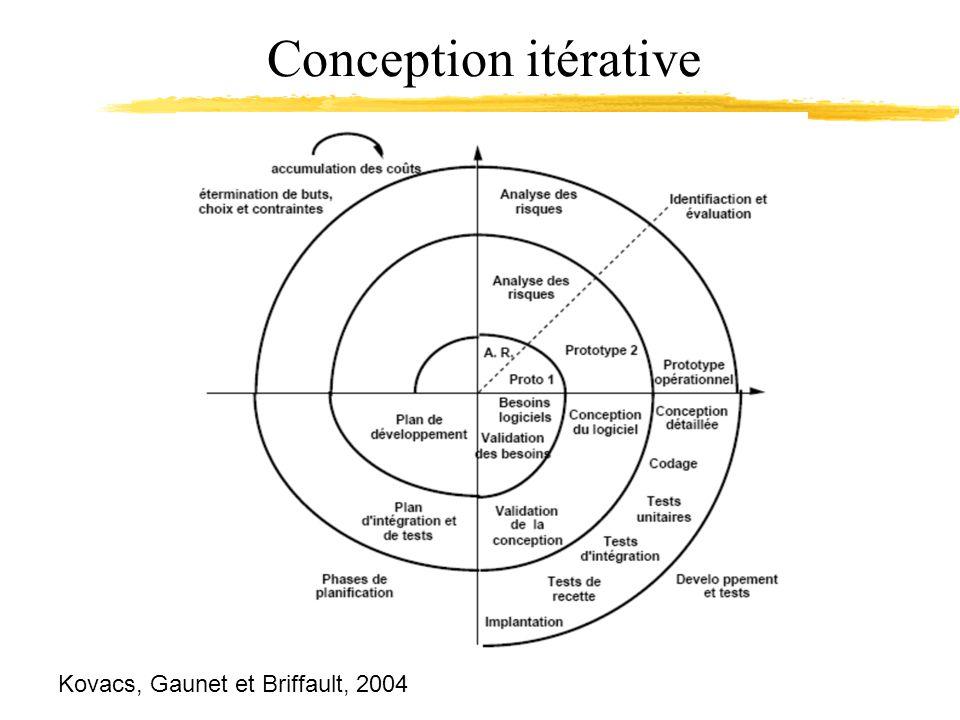 Conception itérative Kovacs, Gaunet et Briffault, 2004