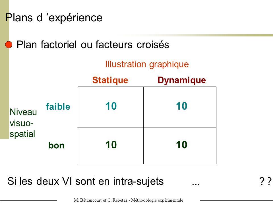 M. Bétrancourt et C. Rebetez - Méthodologie expérimentale Plans d expérience Plan factoriel ou facteurs croisés Si les deux VI sont en inter-sujets, N
